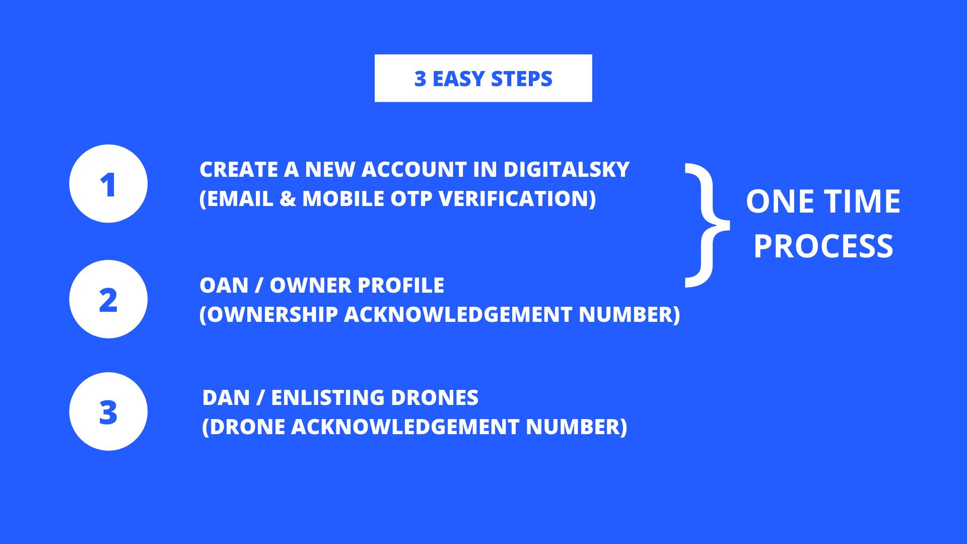 DigitalSky Registration Process